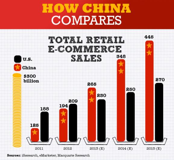Chinese products eCommerce sales