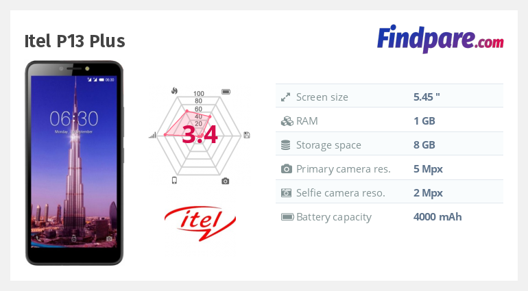 Itel P13 Plus smartphone | Cheapest Prices Online at FindPare